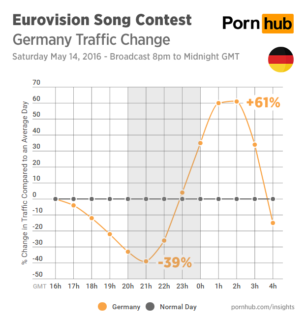 pornhub-insights-eurovision-2016-traffic-germany