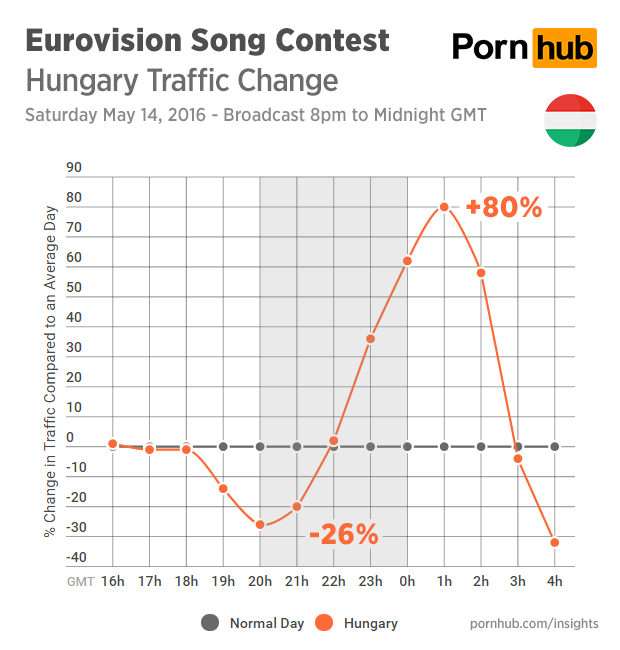 pornhub-insights-eurovision-2016-traffic-hungary