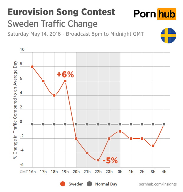 pornhub-insights-eurovision-2016-traffic-sweden