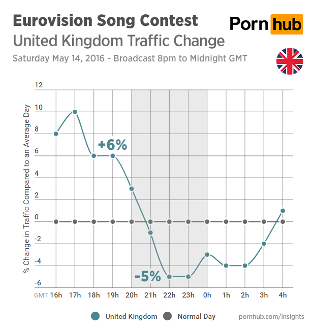 pornhub-insights-eurovision-2016-traffic-united-kingdom