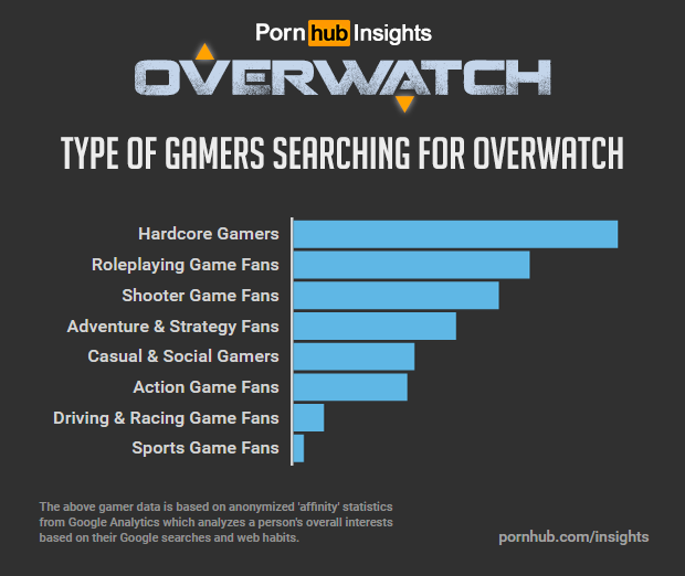 pornhub-insights-overwatch-game-affinity-interests