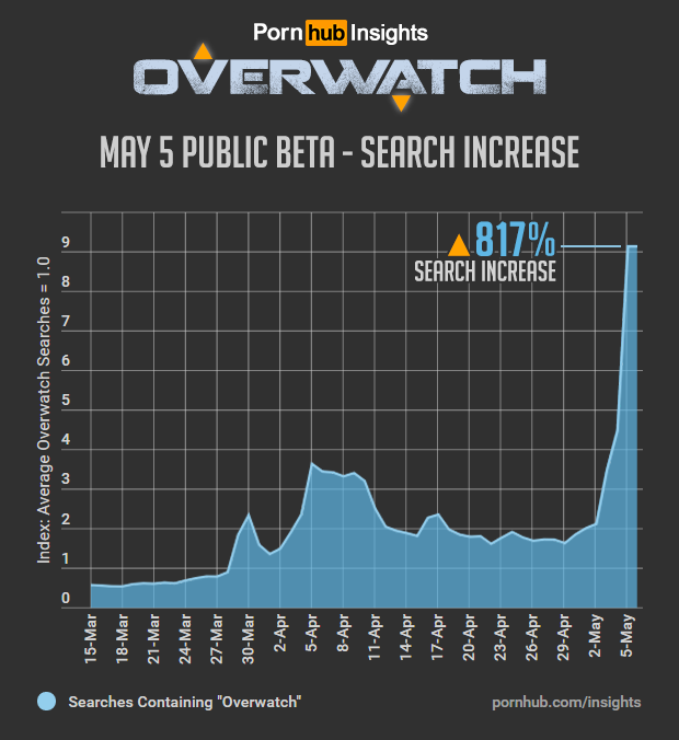 pornhub-insights-overwatch-game-search-increase