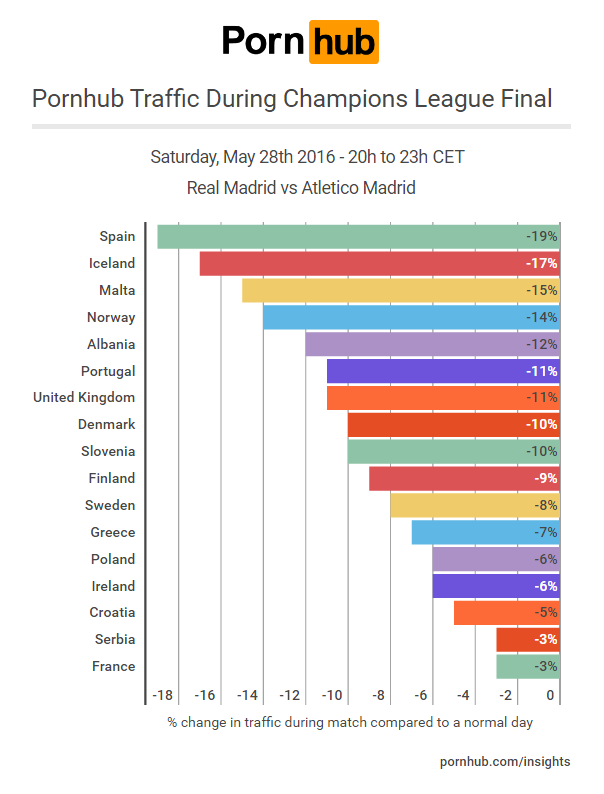 pornhub-insights-uefa-champions-leage-final-traffic-europe