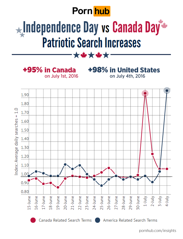 pornhub-insights-canada-day-independence-day-search-increases