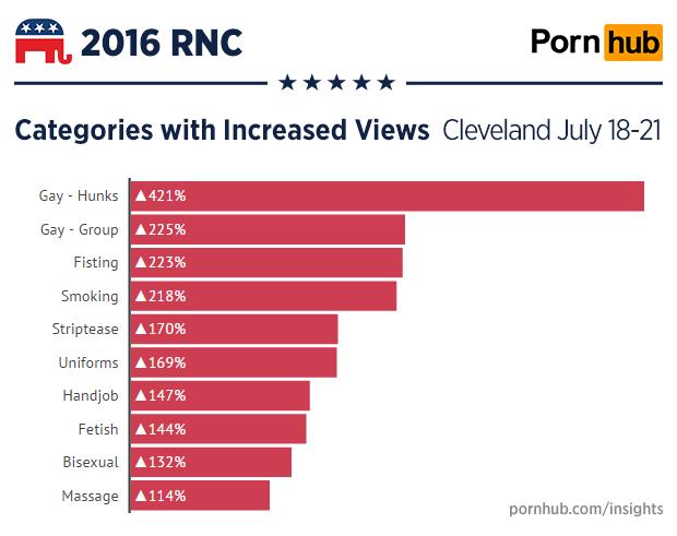 pornhub-insights-cleveland-rnc-categories-growth