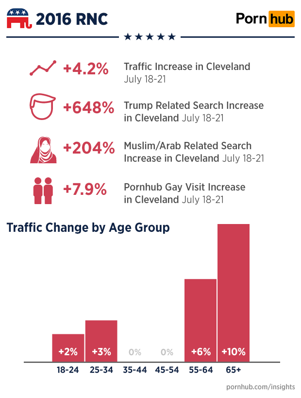 pornhub-insights-cleveland-rnc-quick-stats