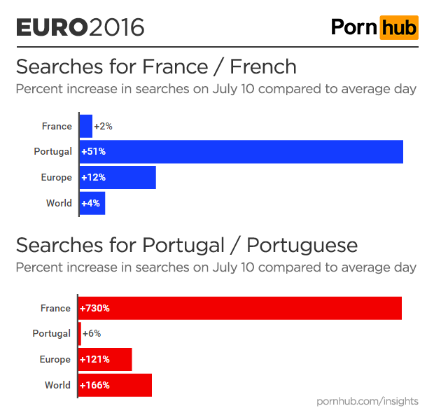 pornhub-insights-euro-2016-final-country-searches