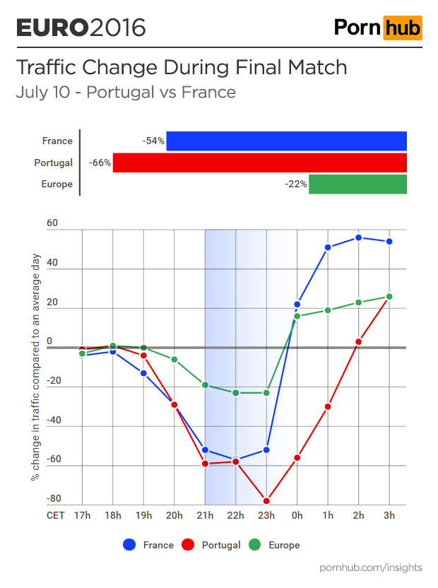 pornhub-insights-euro-2016-final-france-portugal-traffic