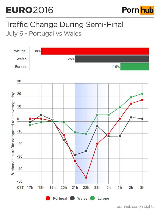 pornhub-insights-euro-2016-semi-final-portugal-wales