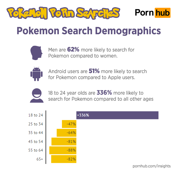 pornhub-insights-pokemon-porn-search-demographics