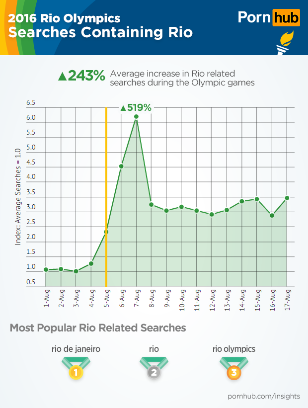 pornhub-insights-olympic-rio-searches