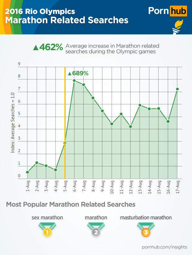 pornhub-insights-olympic-sports-marathon