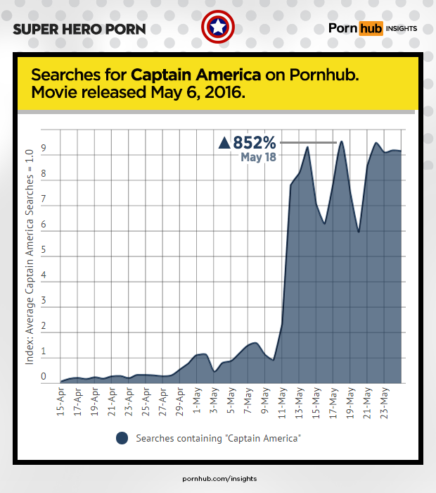 pornhub-insights-super-hero-porn-captain-america-movie