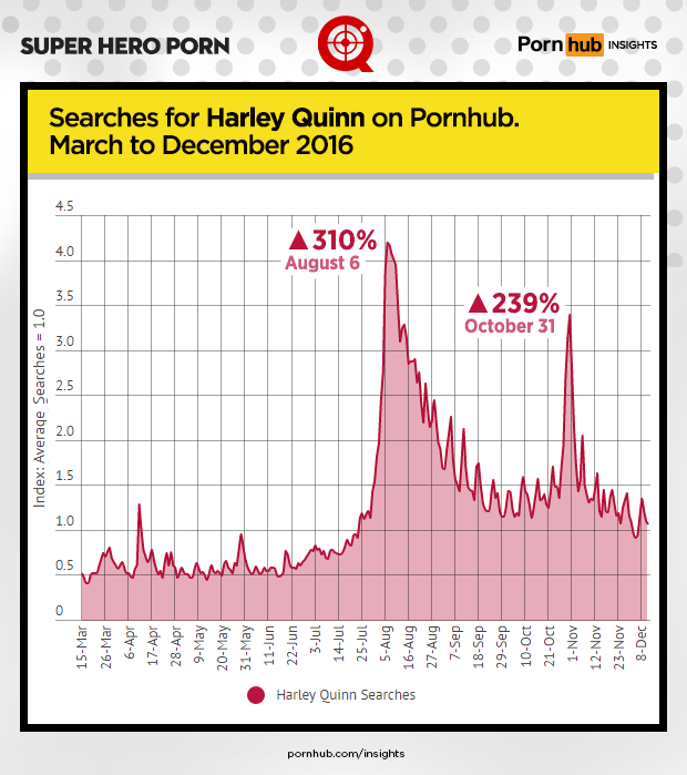 pornhub-insights-super-hero-porn-harley-quinn-2016