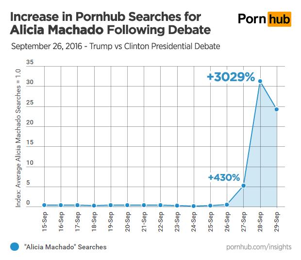 pornhub-insights-alicia-machado-search-growth