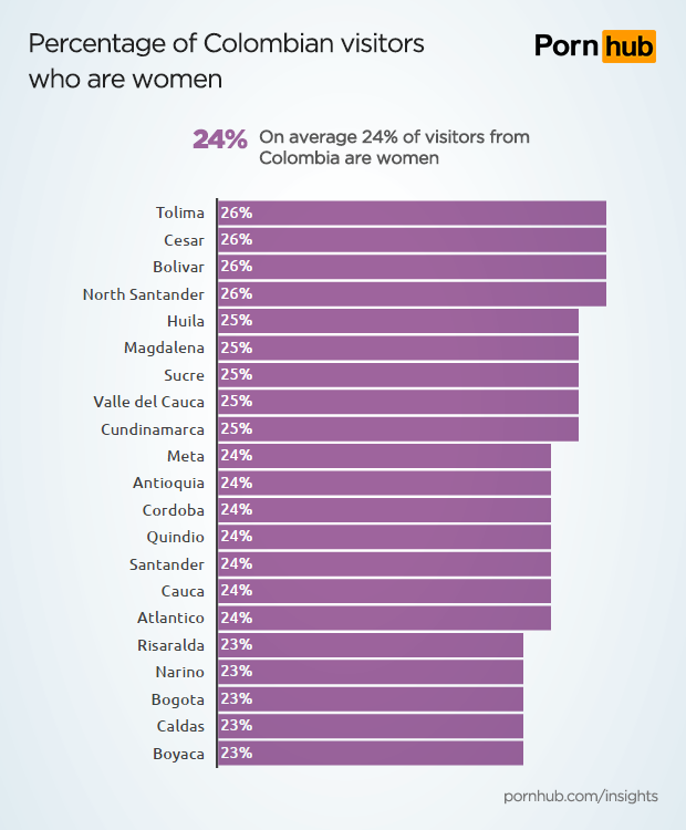 pornhub-insights-columbia-women-percentage
