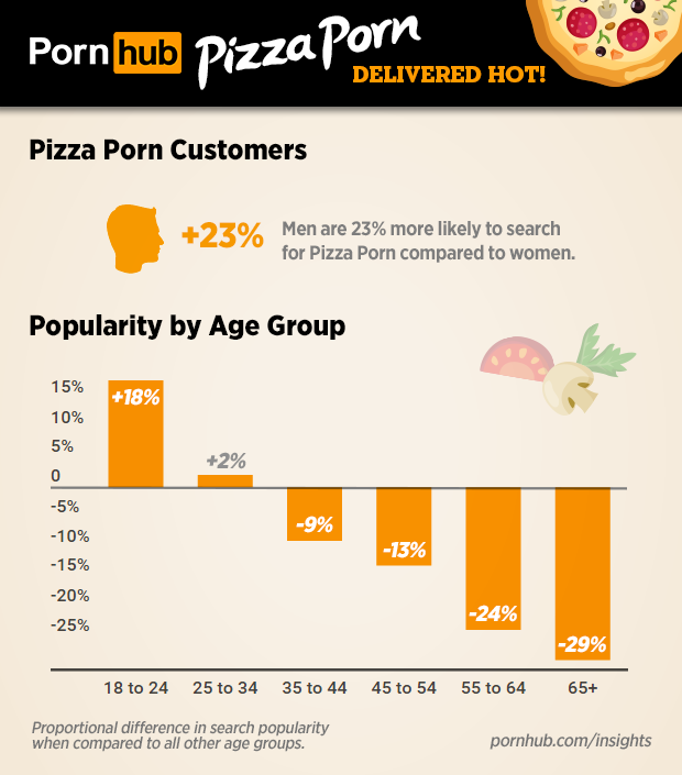 pornhub-insights-pizza-porn-search-demographics