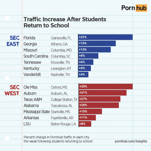 pornhub-insights-sec-college-traffic-change