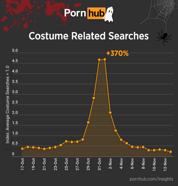 pornhub-insights-halloween-costume-searches
