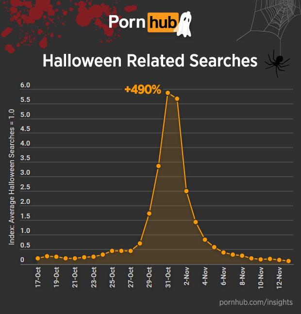 pornhub-insights-halloween-searches
