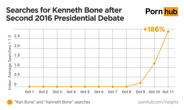pornhub-insights-presidential-debate-ken-bone