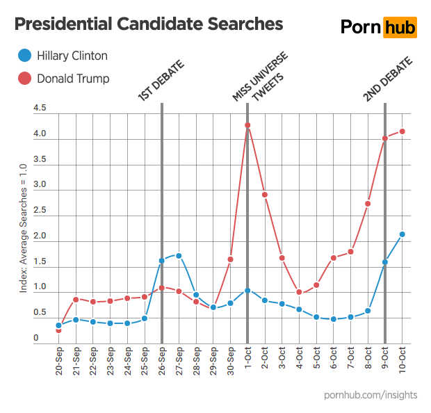 pornhub-insights-presidential-debates-candidate-searches