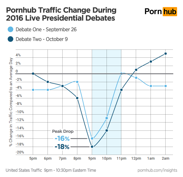 pornhub-insights-presidential-debates-us-traffic