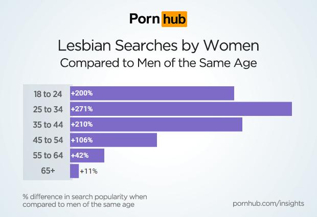 pornhub-insights-women-lesbian-age-groups-vs-men