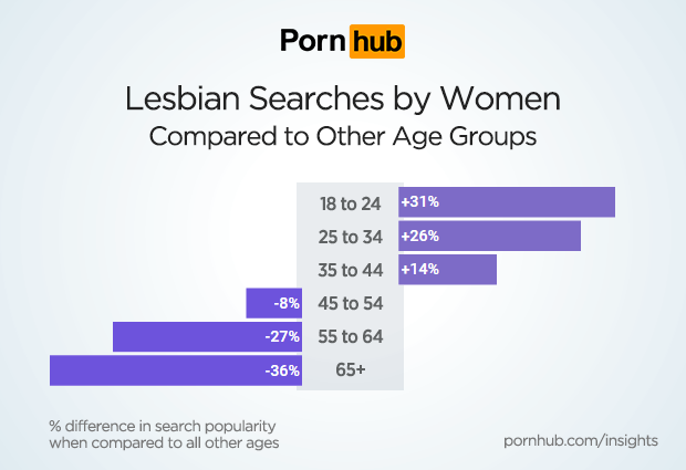 pornhub-insights-women-lesbian-age-groups