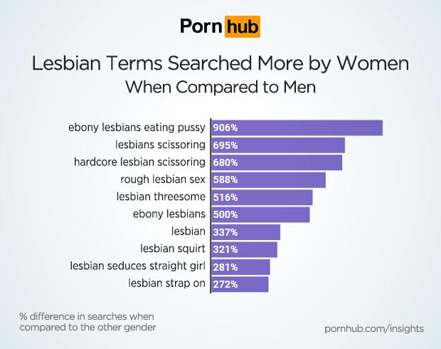 pornhub-insights-women-lesbian-relative-searches