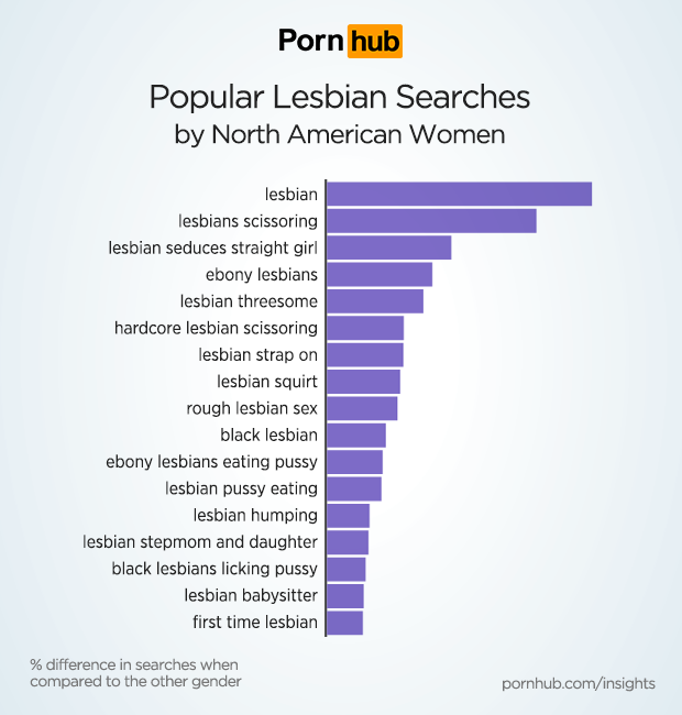pornhub-insights-women-lesbian-top-searches