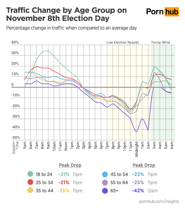 pornhub-insights-2016-presidential-election-age-group-traffic