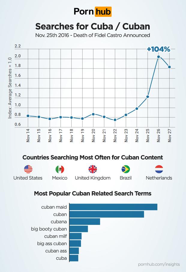pornhub-insights-cuba-searches
