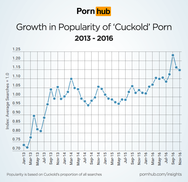 pornhub-insights-cuckold-growth-timeline