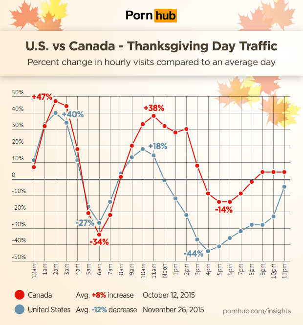 pornhub-insights-thanksgiving-us-vs-canada-hourly
