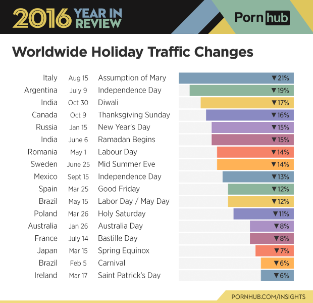 1-pornhub-insights-2016-year-review-holidays-misc-worldwide