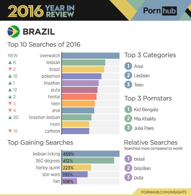 2-pornhub-insights-2016-year-review-countries-brazil
