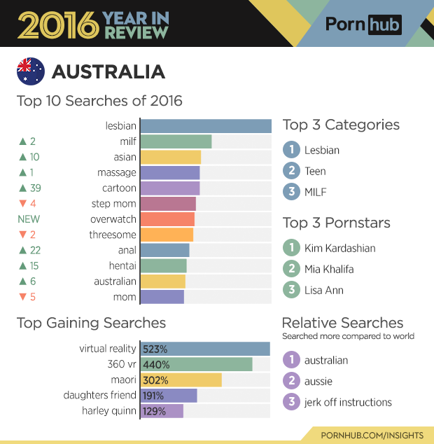 2-pornhub-insights-2016-year-review-country-australia
