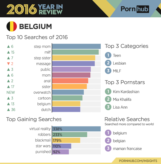 2-pornhub-insights-2016-year-review-country-belgium