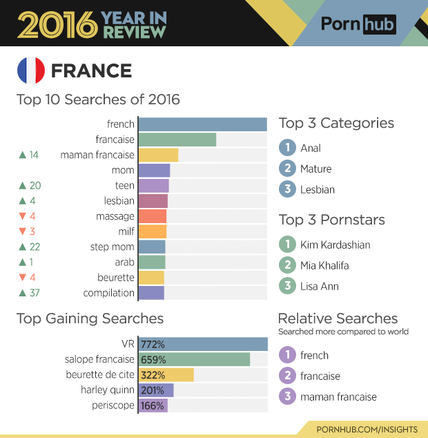 2-pornhub-insights-2016-year-review-country-france