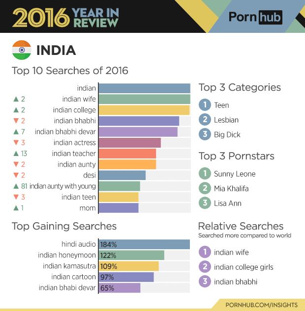 онлайн порно истец индия