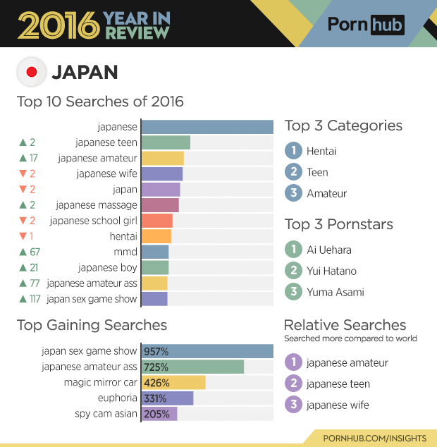 2-pornhub-insights-2016-year-review-country-japan