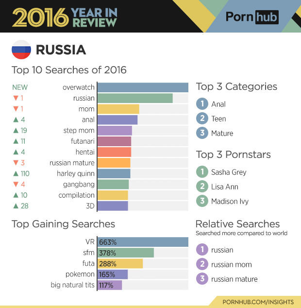 pornsite-review-russia