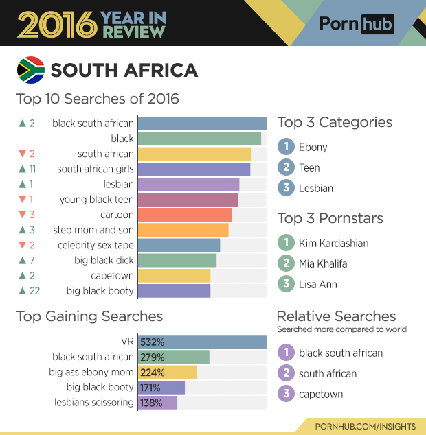 2-pornhub-insights-2016-year-review-country-south-africa