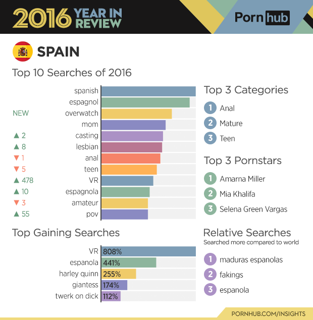 2-pornhub-insights-2016-year-review-country-spain