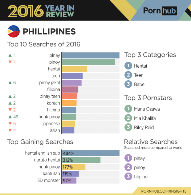 2-pornhub-insights-2016-year-review-country-stats-phillipines