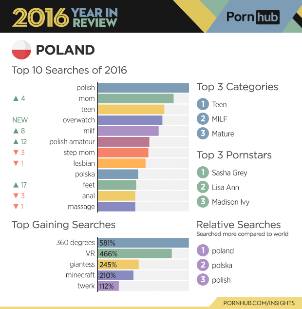 2-pornhub-insights-2016-year-review-country-stats-poland