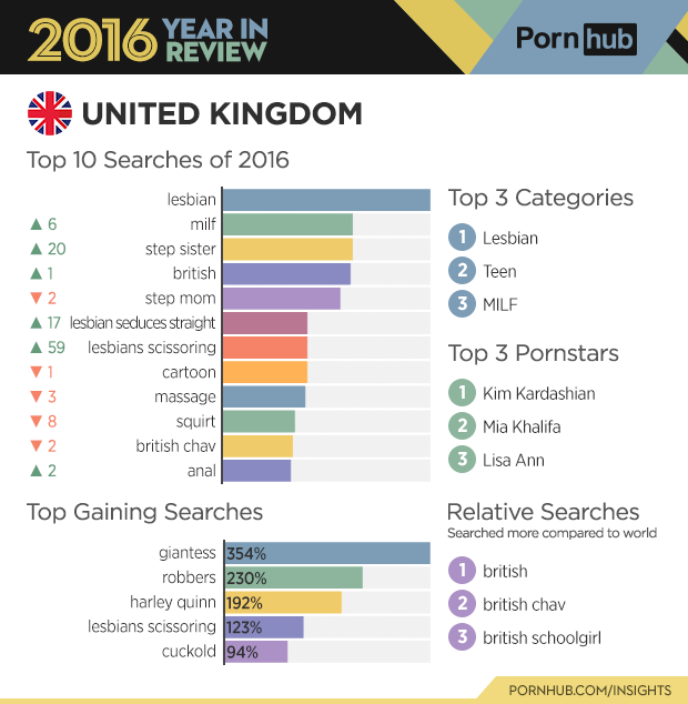 2-pornhub-insights-2016-year-review-country-united-kingdom