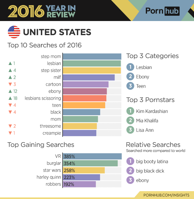 2-pornhub-insights-2016-year-review-country-united-states