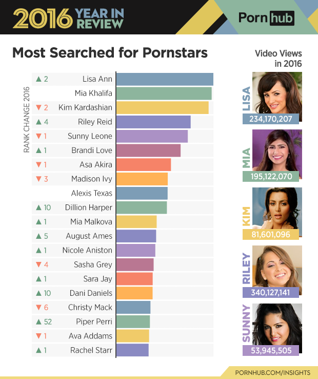 2-pornhub-insights-2016-year-review-most-searched-pornstars